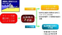 チャート式耐震診断システムの活用イメージ